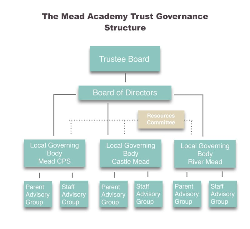 The Mead Academy Trust Governance Structure