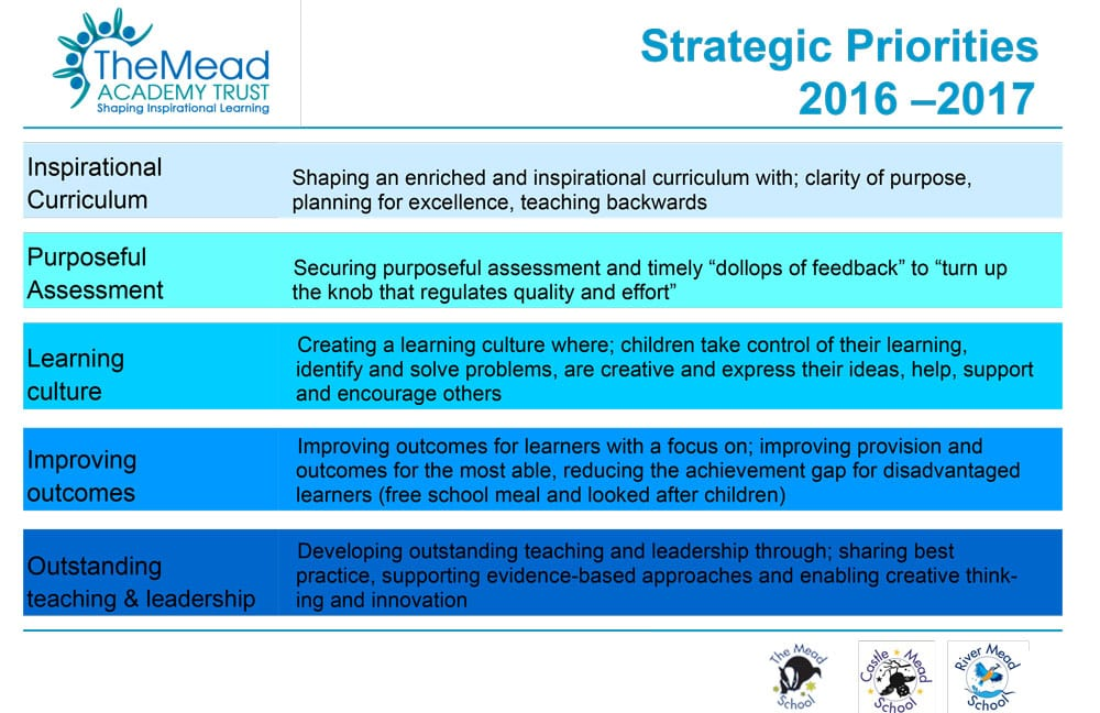Strategic Priorities at The Mead Academy Trust